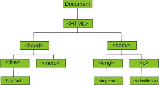 html_dom